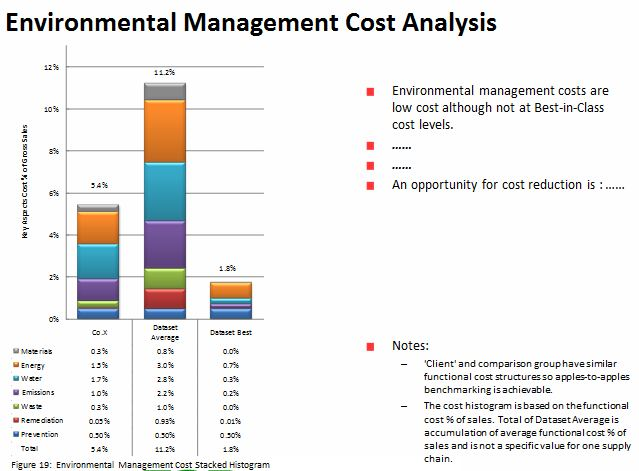 Environmental Management Cost Analysis graph