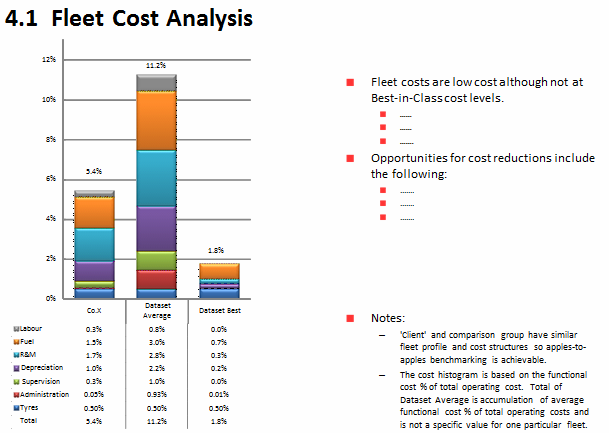 Fleet Costs
