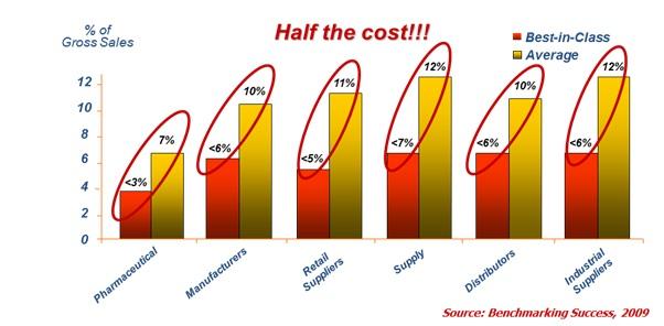 Half the Cost graph
