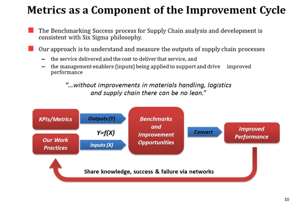 Metrics as a component of the Improvement Cycle