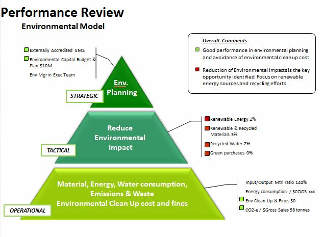 Sample of environmental performance review report