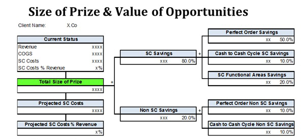 Size of the Price and Value of Opportunities graphic