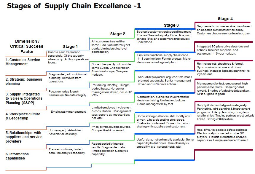 understanding supply chain management in your business strategy