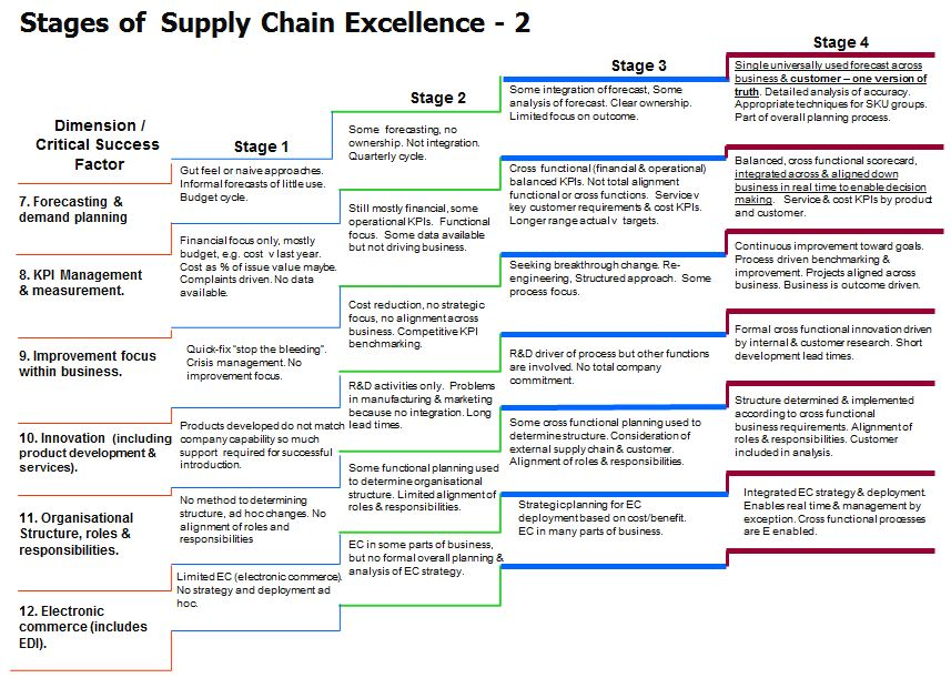 the importance of a supply chain management to the success of a business company Your business' supply chain is the system you use supply chain and its importance to cost management system of a company [supply chain management.