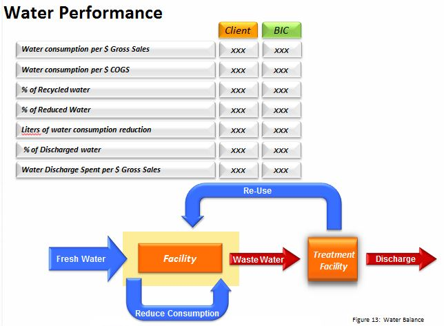 Sample of water performance reporting