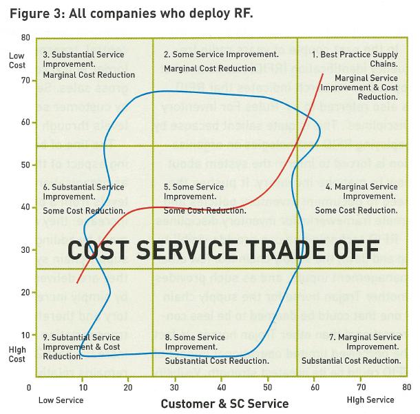 Companies who Deploy RF