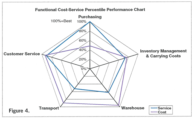 Functional Cost Service Percentile Performance Chart