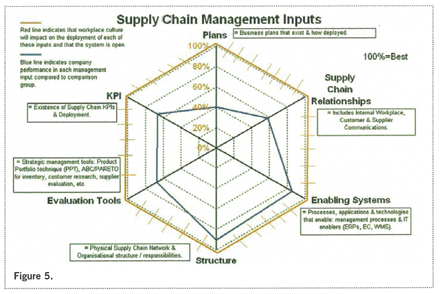 Supply Chain Management Inputs