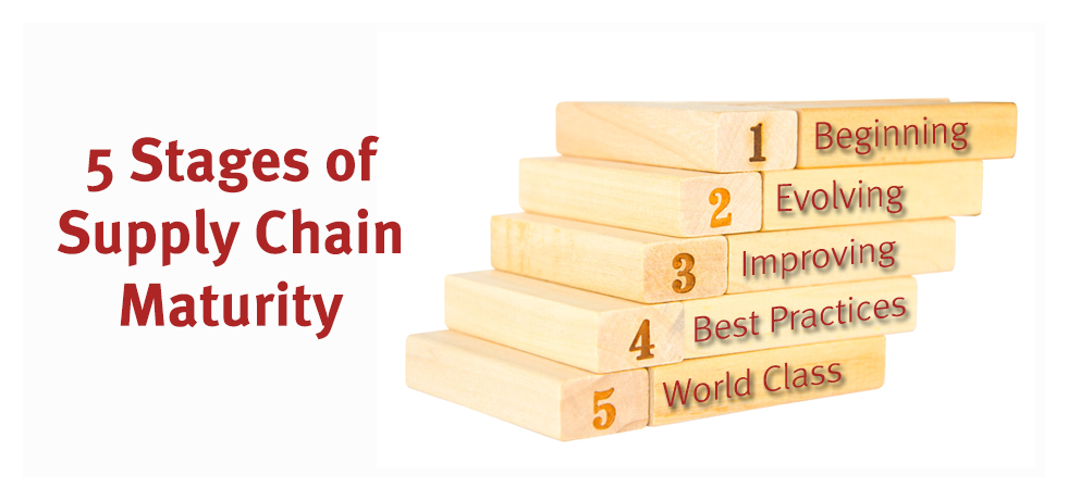 5 Stages of Supply Chain Maturity