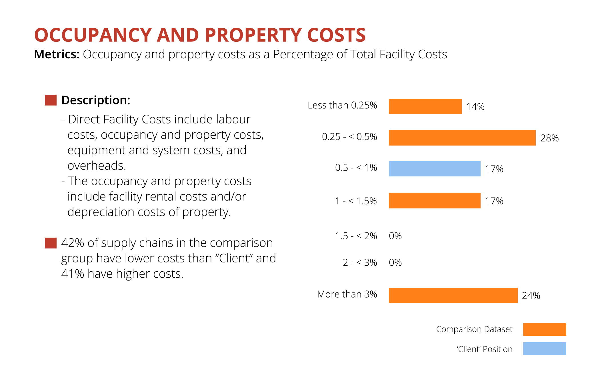 Occupancy Costs